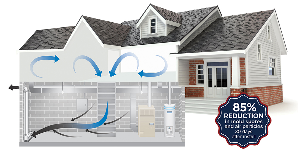 Indoor Air Quality Experts in Richmond, VA.
